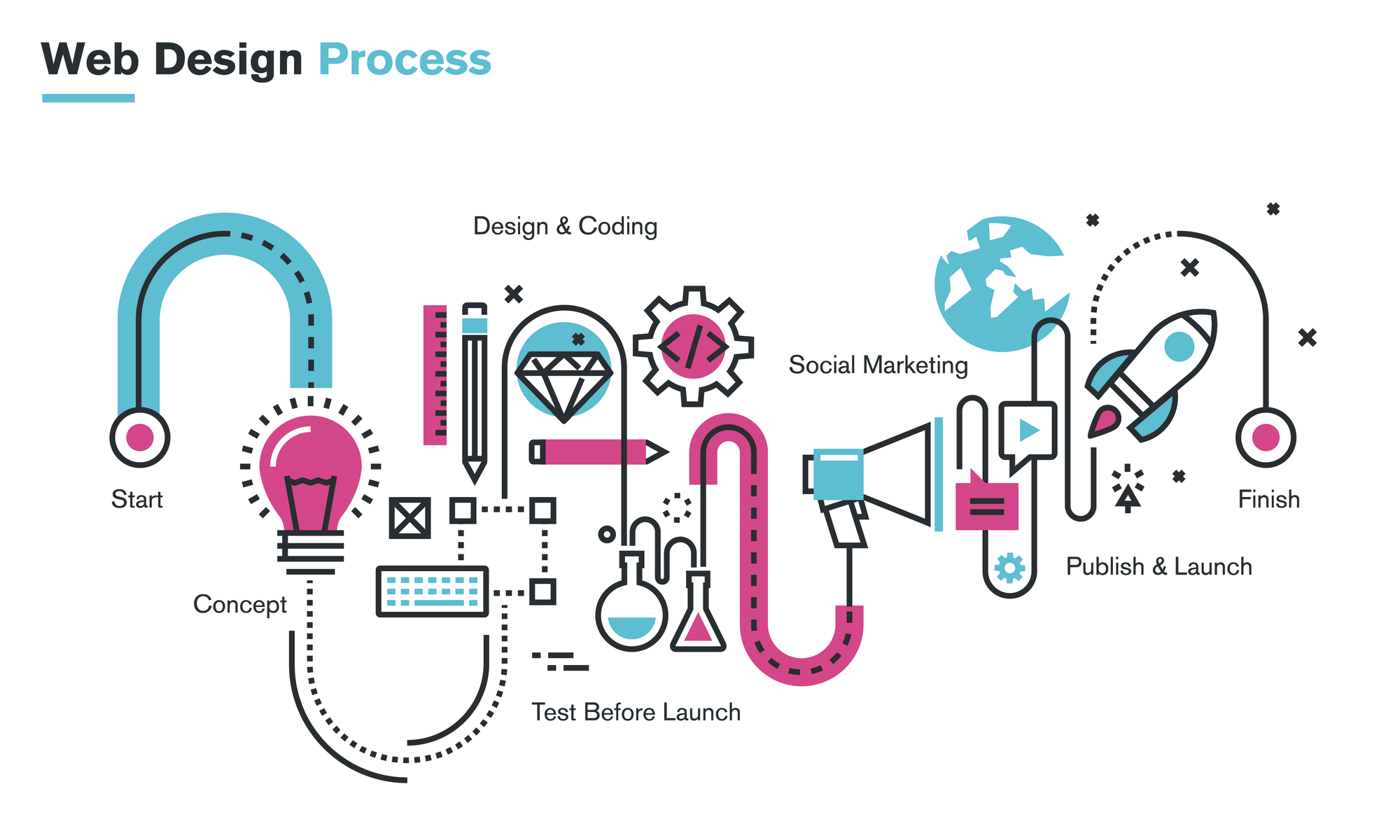 website design and development process