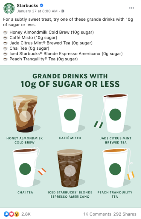 Infographics like this Starbucks beverage breakdown are a great Facebook post idea.