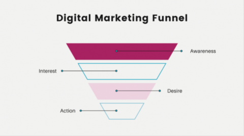 A graphic of a digital marketing funnel showing awareness, interest, desire and action.