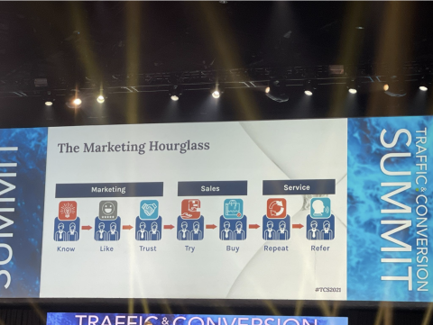 The Marketing Hourglass, the 2021 Traffic and Conversion Summit